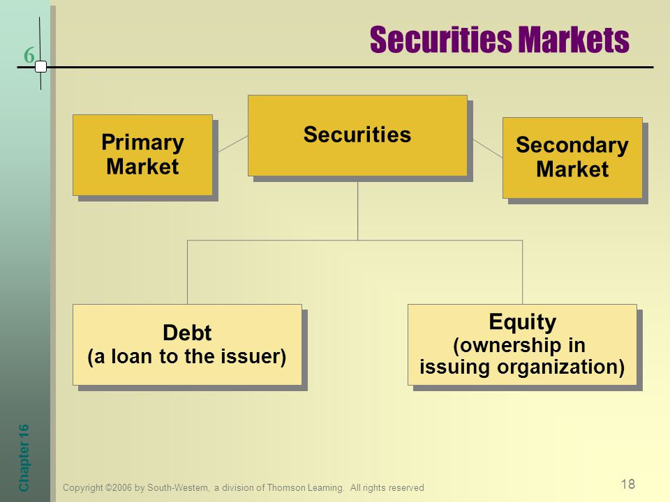 Debt (a loan to the issuer) (ownership in issuing organization)