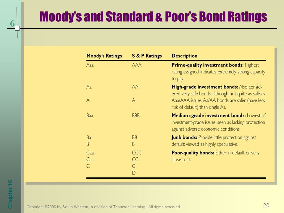 Moody's and Standard & Poor's Bond Ratings