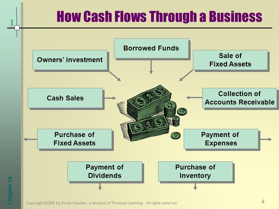 How Cash Flows Through a Business