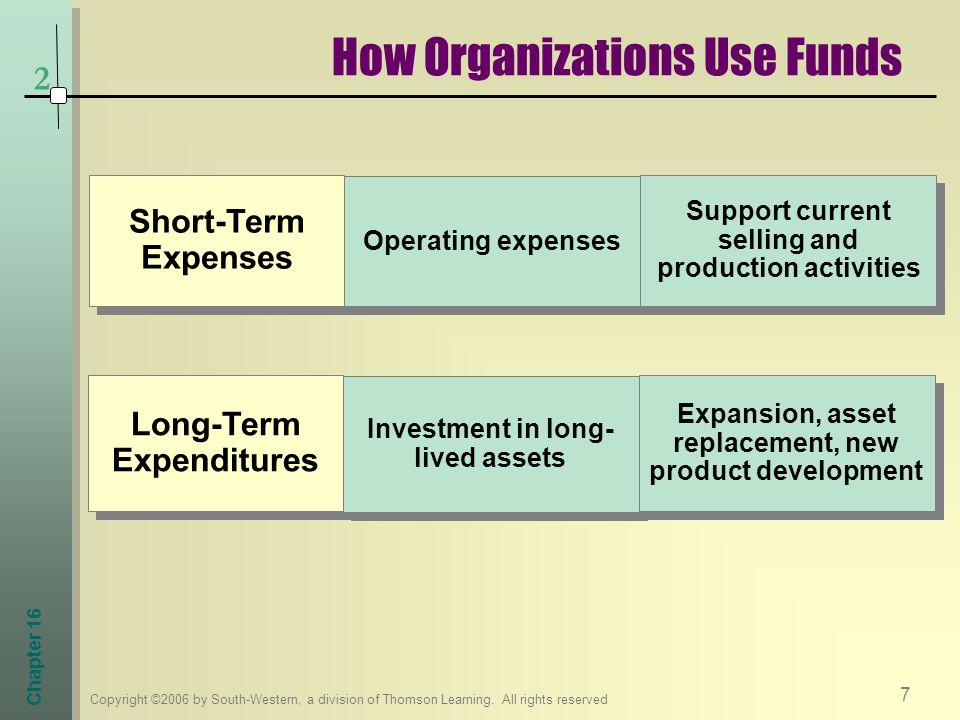 How Organizations Use Funds