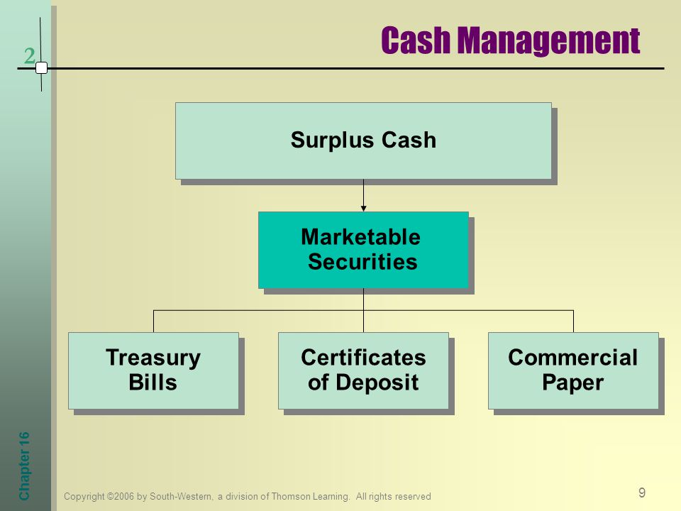 Marketable Securities Certificates of Deposit