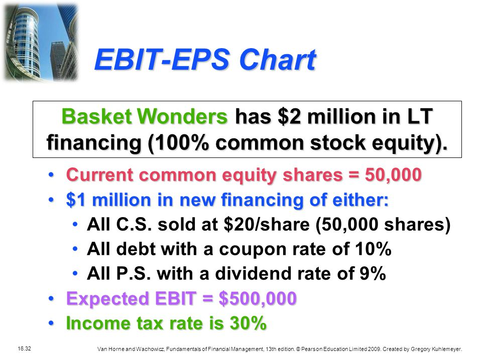 EBIT-EPS Chart Basket Wonders has $2 million in LT financing (100% common stock equity). Current common equity shares = 50,000.