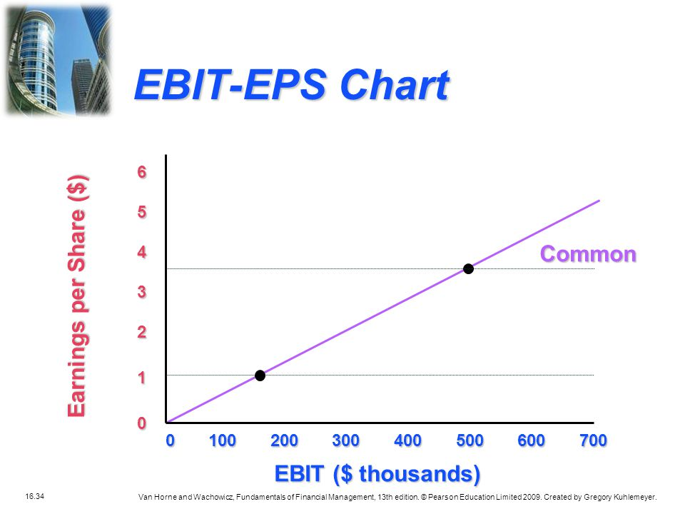 EBIT-EPS Chart Earnings per Share ($) Common EBIT ($ thousands) 6 5 4