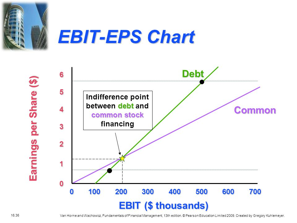 EBIT-EPS Chart Debt Earnings per Share ($) Common EBIT ($ thousands) 6