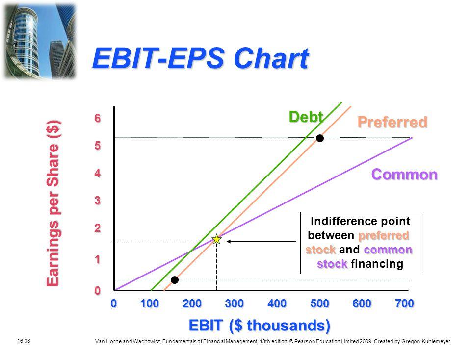 EBIT-EPS Chart Debt Preferred Earnings per Share ($) Common
