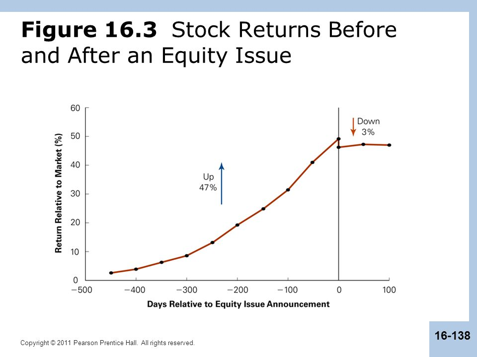 Figure 16.3 Stock Returns Before and After an Equity Issue