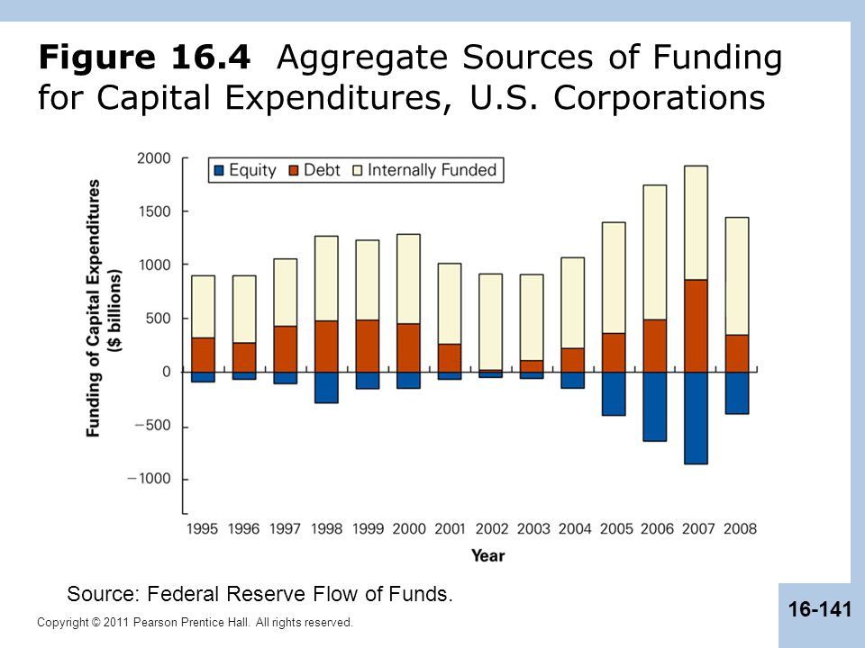 Figure 16. 4 Aggregate Sources of Funding for Capital Expenditures, U