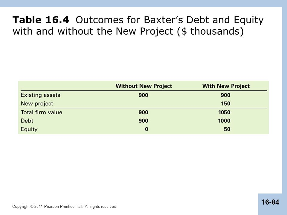 Table 16.4 Outcomes for Baxter's Debt and Equity with and without the New Project ($ thousands)