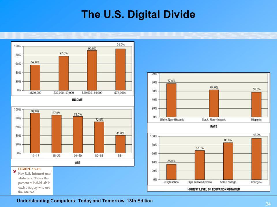 The U.S. Digital Divide