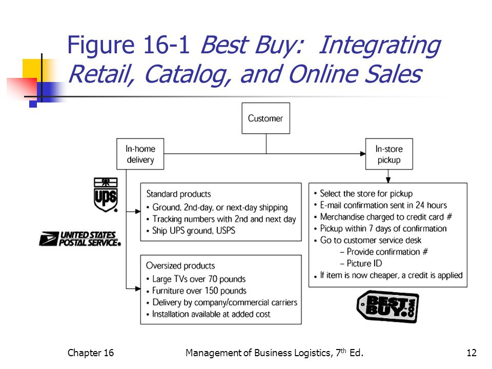 Figure 16-1 Best Buy: Integrating Retail, Catalog, and Online Sales