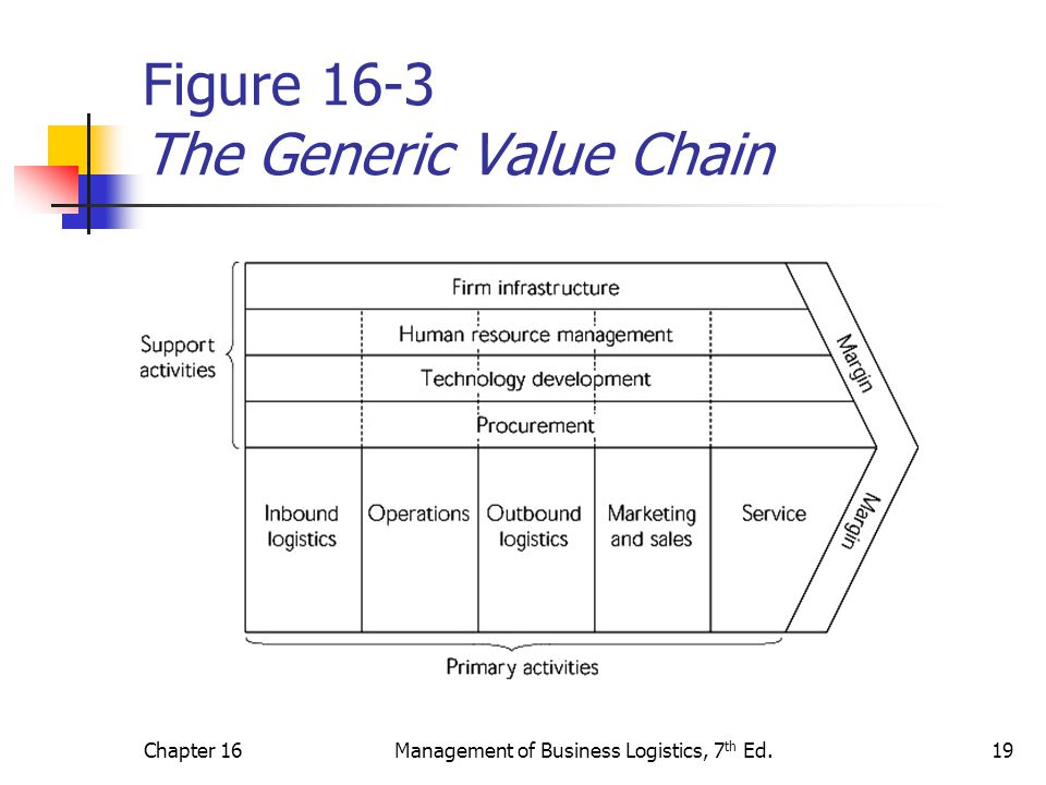Figure 16-3 The Generic Value Chain