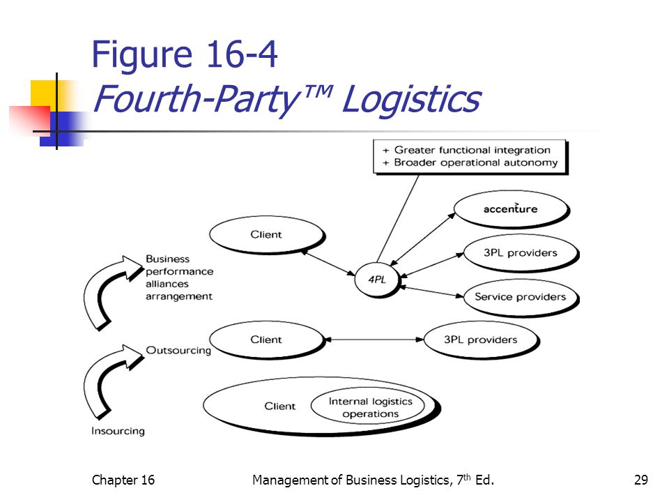 Figure 16-4 Fourth-Party™ Logistics