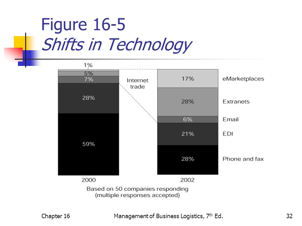 Figure 16-5 Shifts in Technology