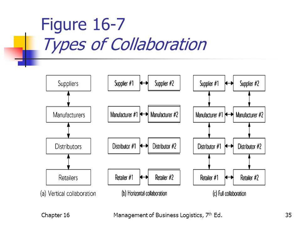 Figure 16-7 Types of Collaboration