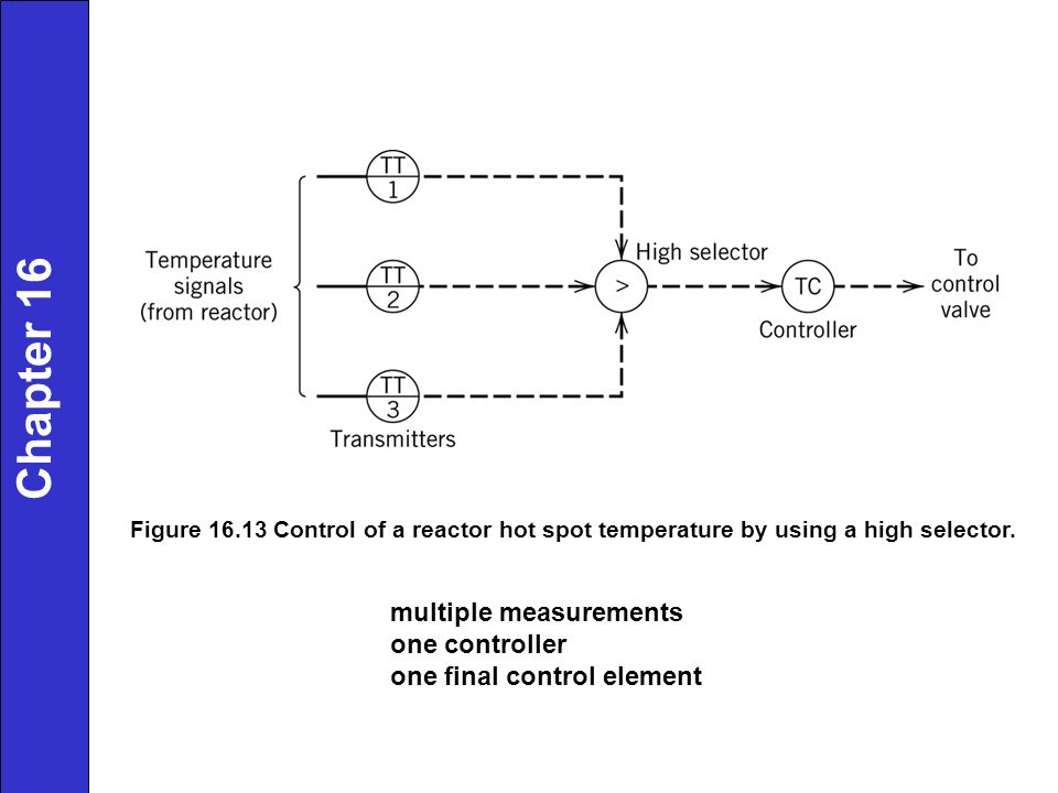 Chapter 16 multiple measurements one controller
