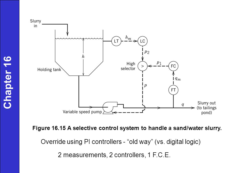 Chapter 16 Figure 16.15 A selective control system to handle a sand/water slurry. Override using PI controllers - old way (vs. digital logic)