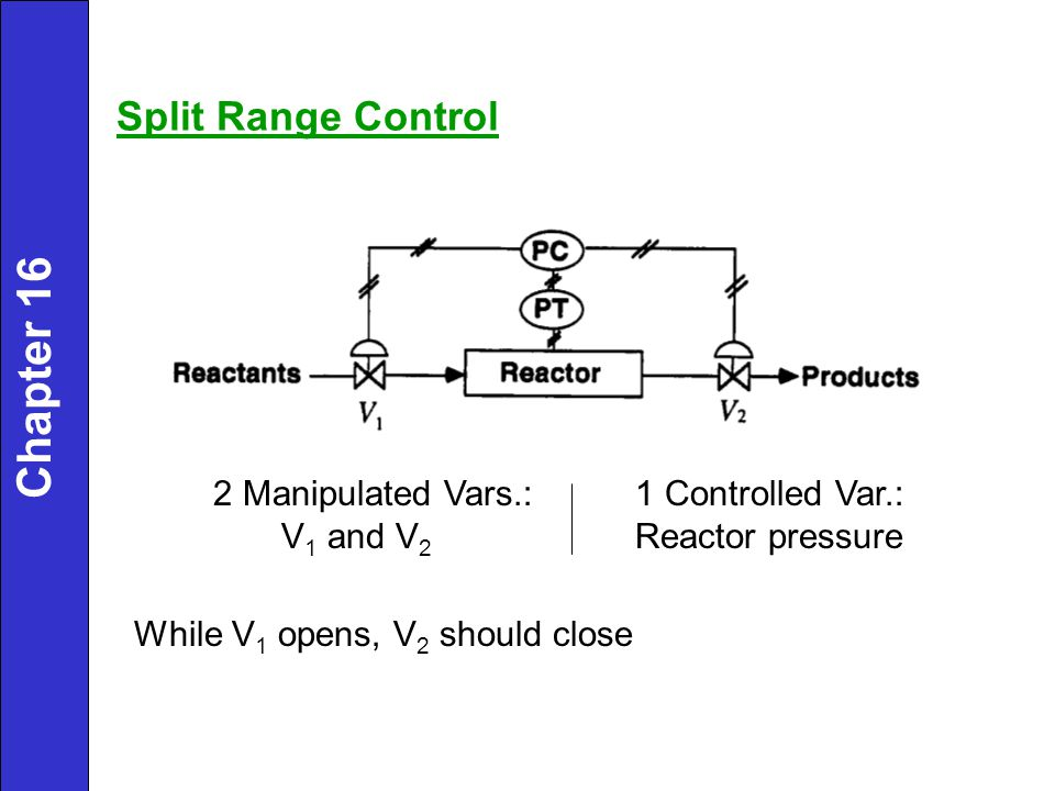 Chapter 16 Split Range Control 2 Manipulated Vars.: V1 and V2