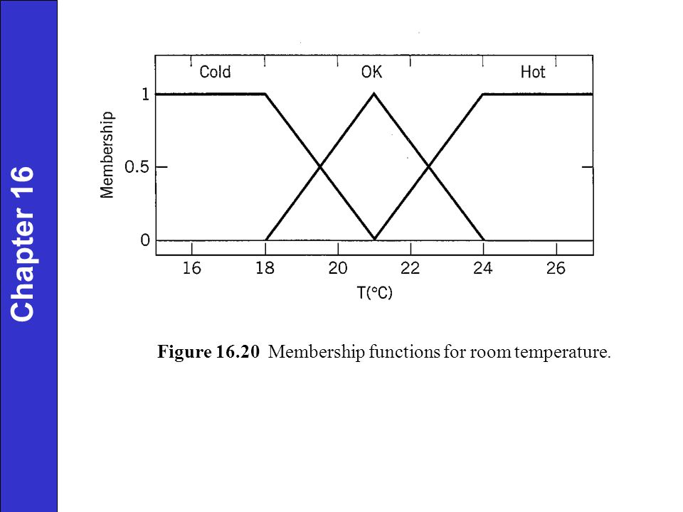 Figure 16.20 Membership functions for room temperature.