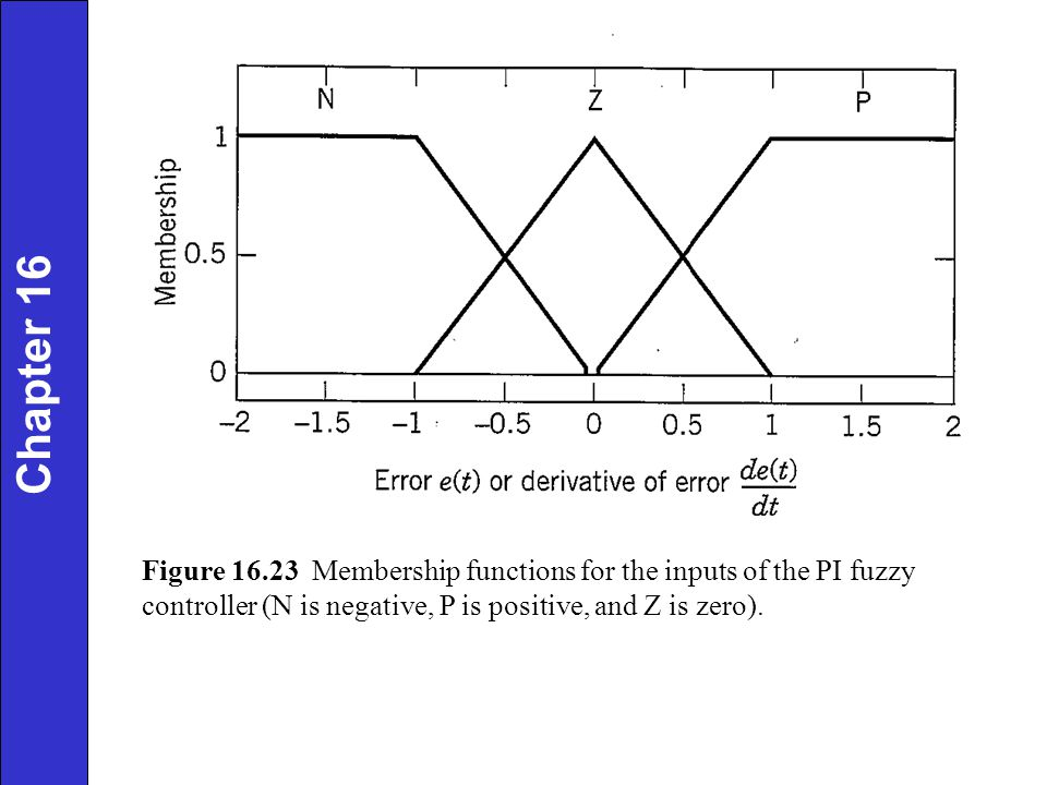 Chapter 16 Figure 16.23 Membership functions for the inputs of the PI fuzzy controller (N is negative, P is positive, and Z is zero).
