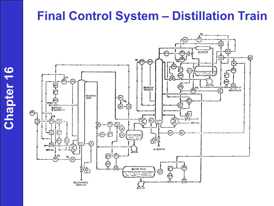 Final Control System – Distillation Train