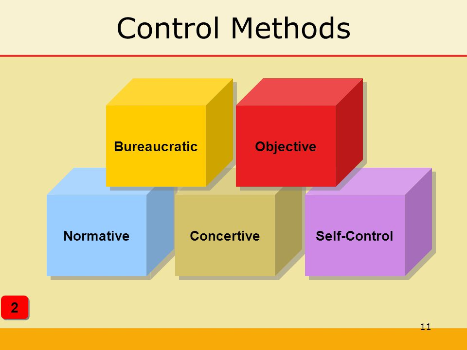 Control Methods 2 Normative Concertive Self-Control Bureaucratic