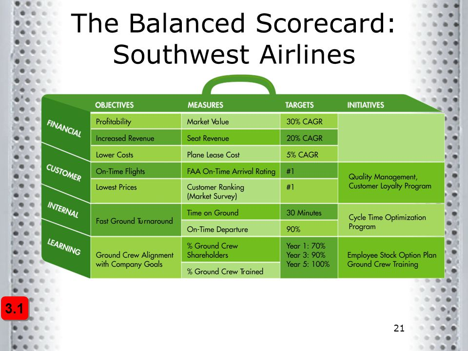 The Balanced Scorecard: Southwest Airlines