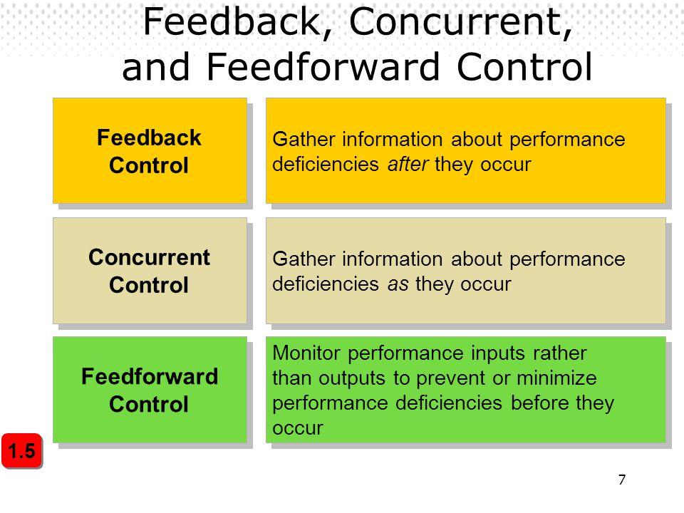 Feedback, Concurrent, and Feedforward Control