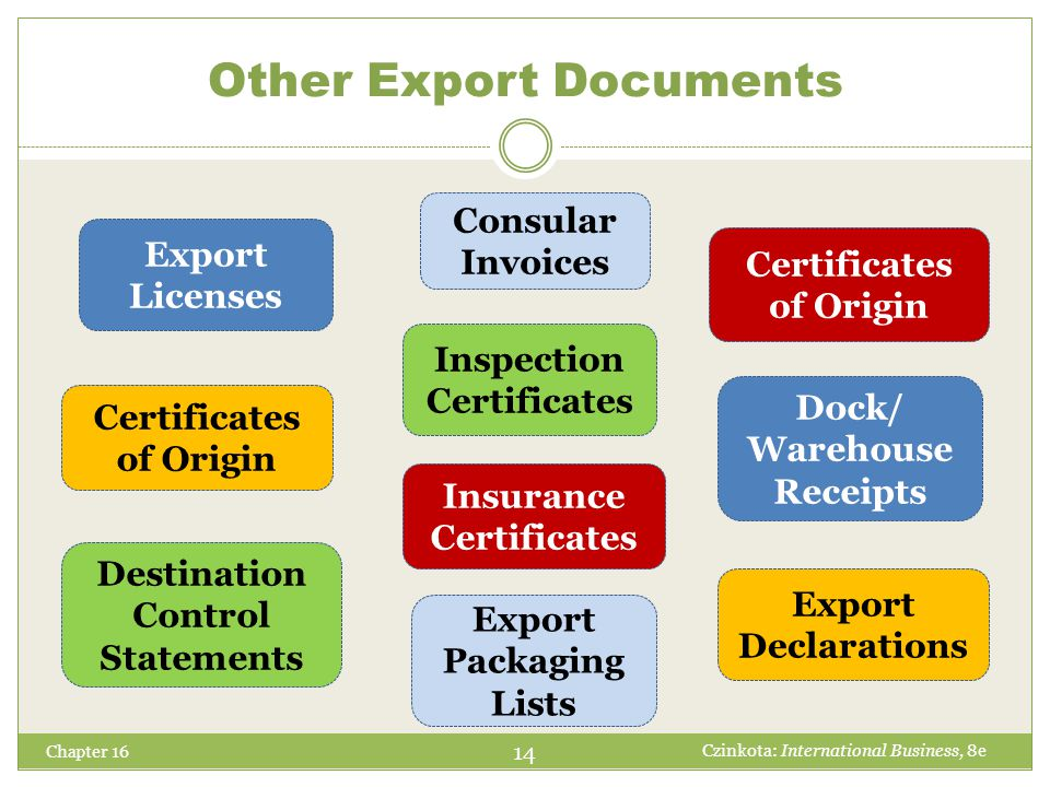 Other Export Documents
