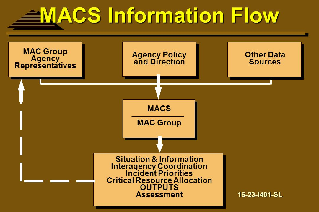 MACS Information Flow MAC Group Agency Representatives Agency Policy
