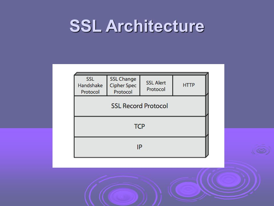 SSL Architecture Stallings Figure 16.2 shows the SSL Protocol stack.