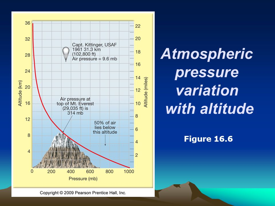Atmospheric pressure variation with altitude