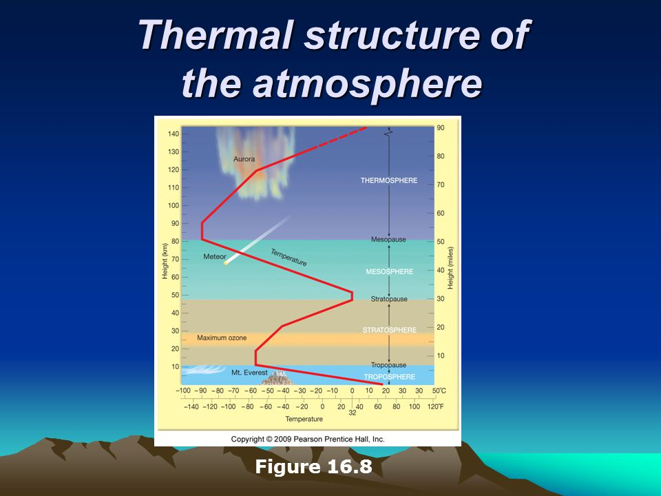 Thermal structure of the atmosphere