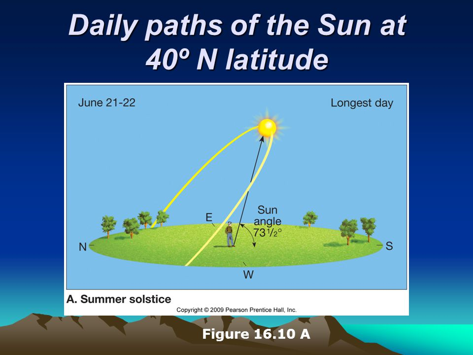 Daily paths of the Sun at 40º N latitude