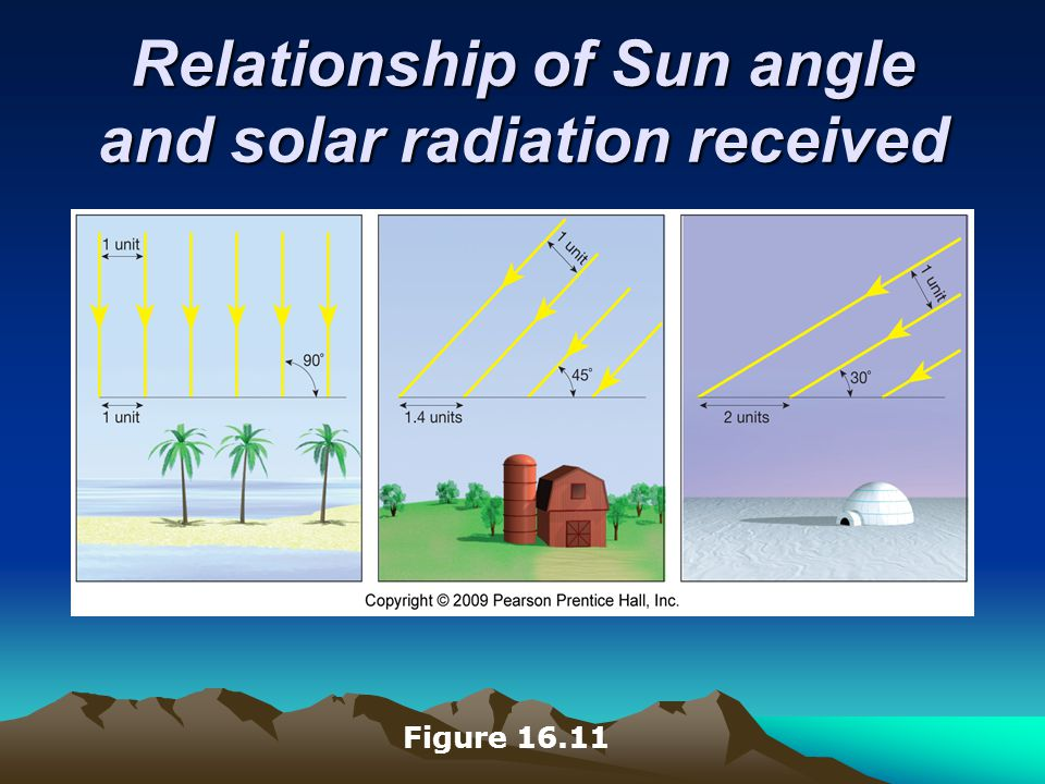 Relationship of Sun angle and solar radiation received