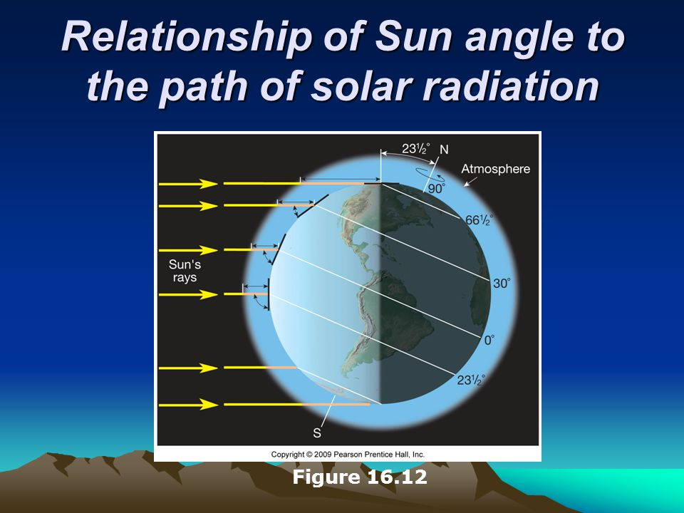 Relationship of Sun angle to the path of solar radiation