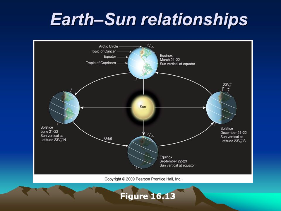 Earth–Sun relationships