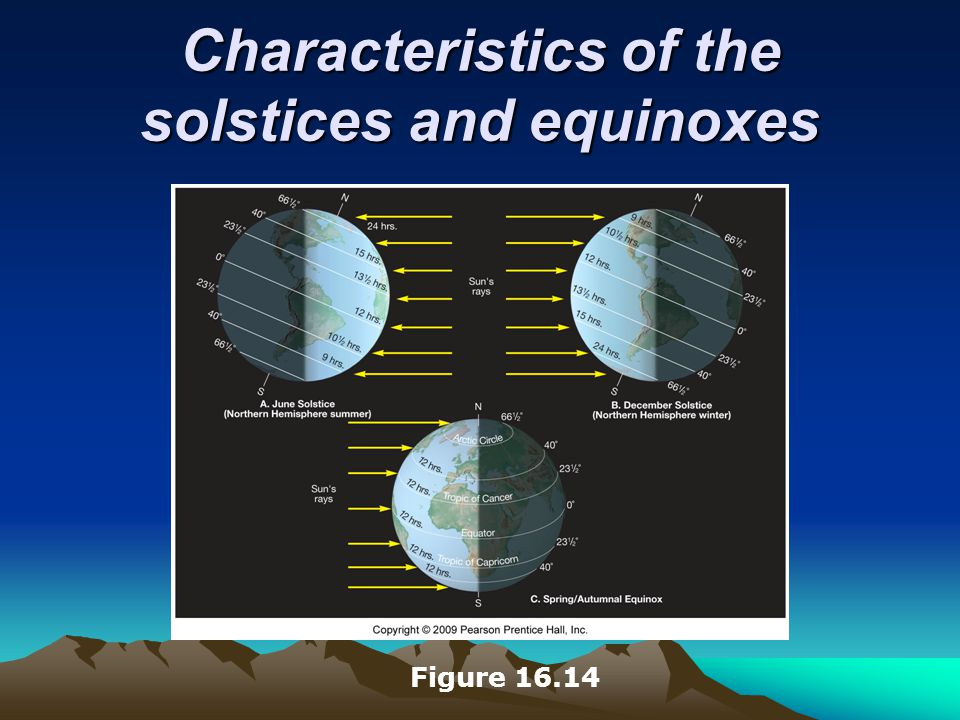 Characteristics of the solstices and equinoxes