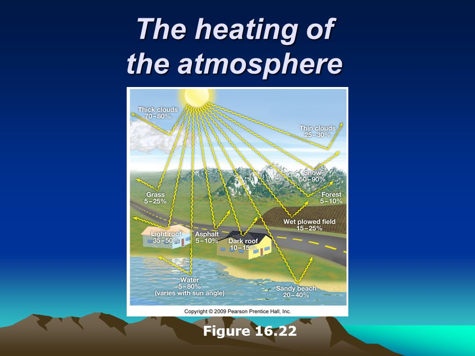 The heating of the atmosphere