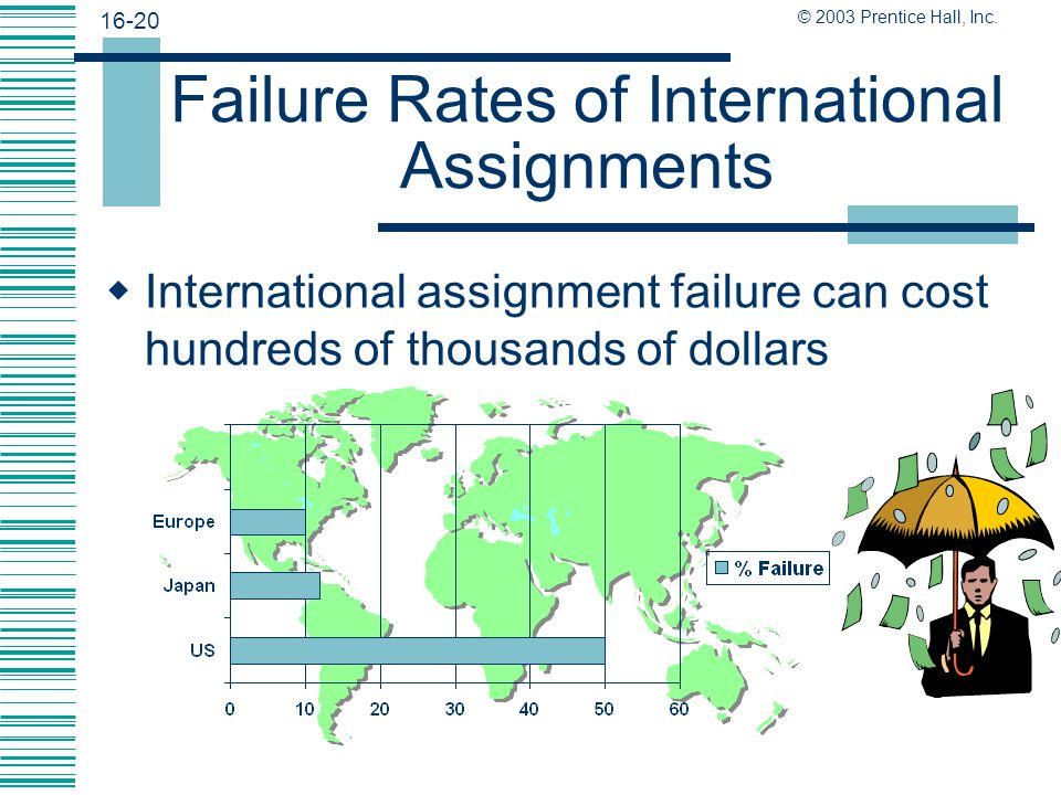 Failure Rates of International Assignments