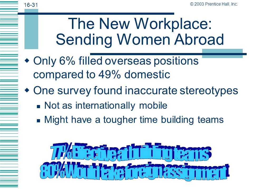 The New Workplace: Sending Women Abroad