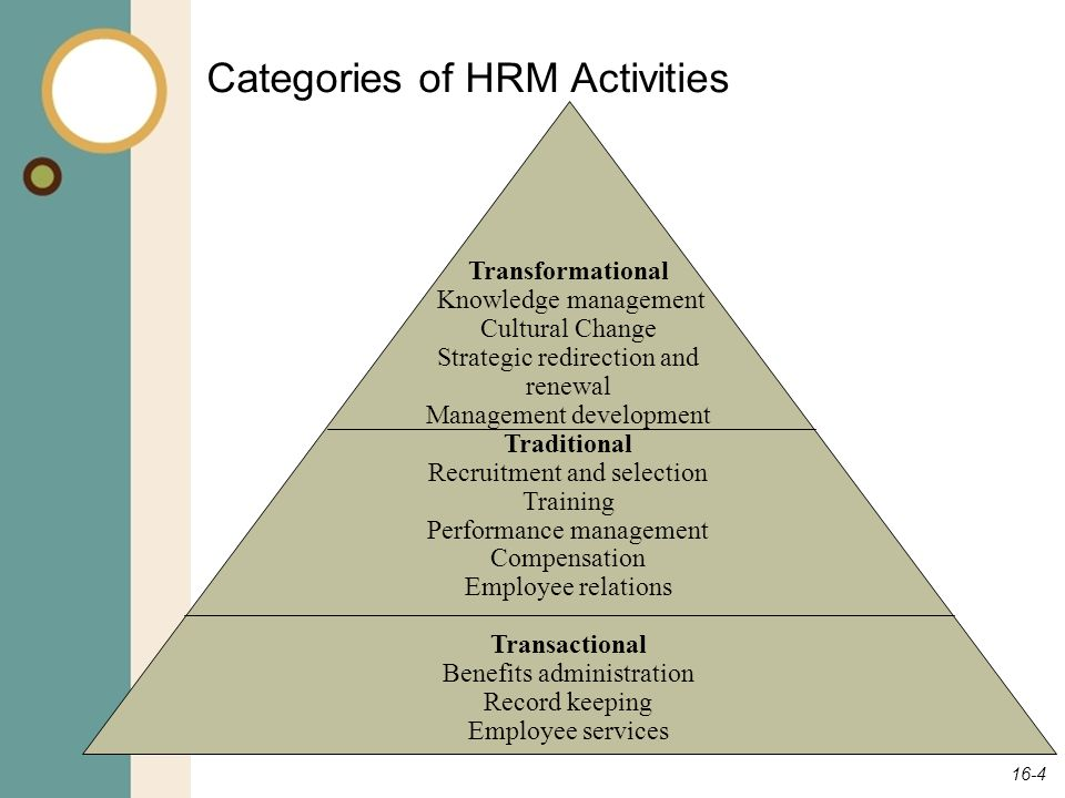 Categories of HRM Activities