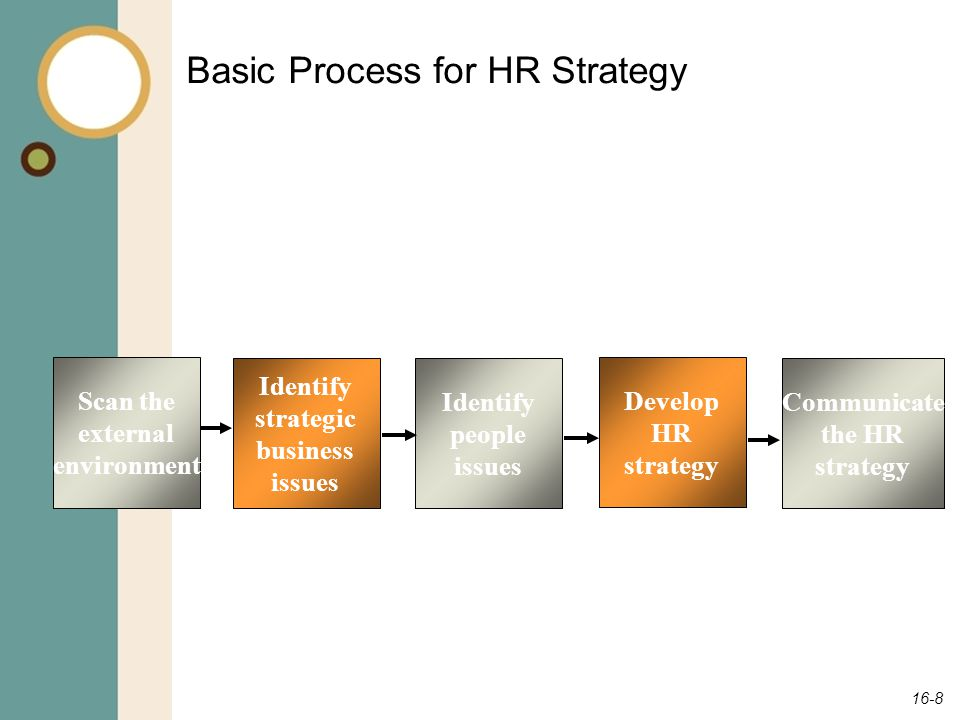 Basic Process for HR Strategy