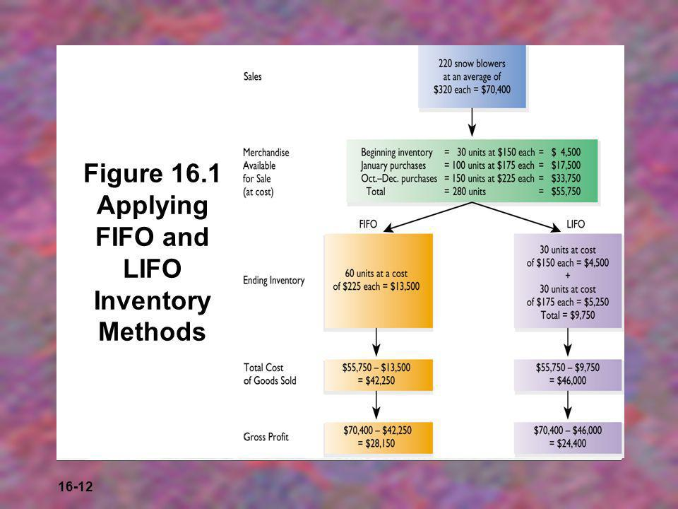 Figure 16.1 Applying FIFO and LIFO Inventory Methods