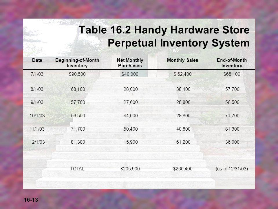 Table 16.2 Handy Hardware Store Perpetual Inventory System