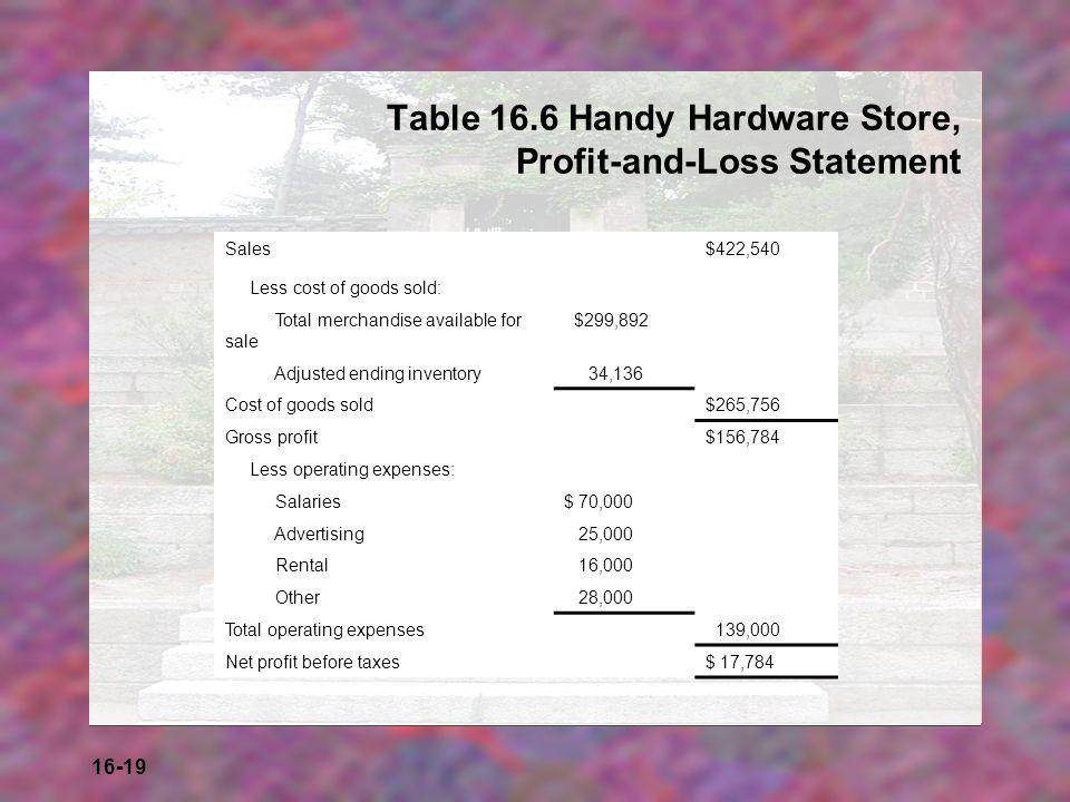 Table 16.6 Handy Hardware Store, Profit-and-Loss Statement