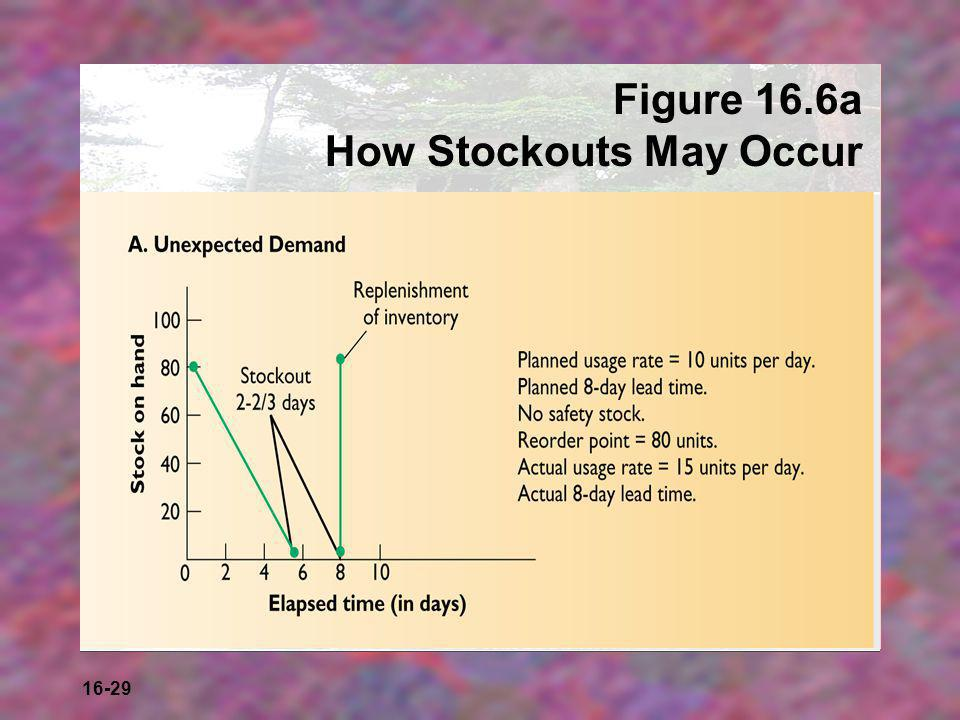 Figure 16.6a How Stockouts May Occur