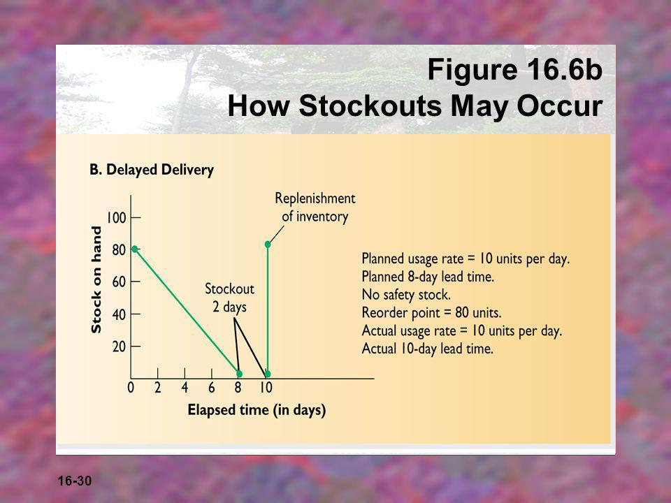 Figure 16.6b How Stockouts May Occur