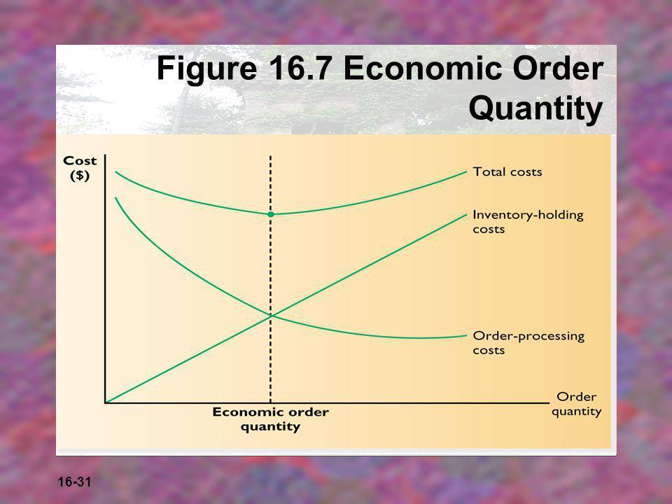 Figure 16.7 Economic Order Quantity