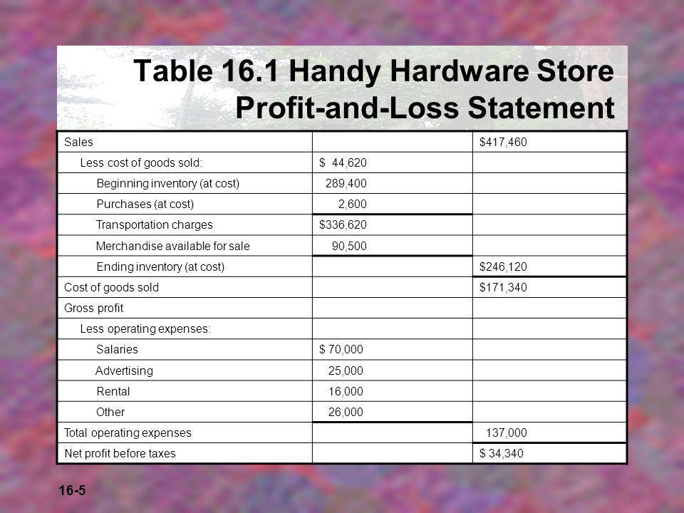 Table 16.1 Handy Hardware Store Profit-and-Loss Statement