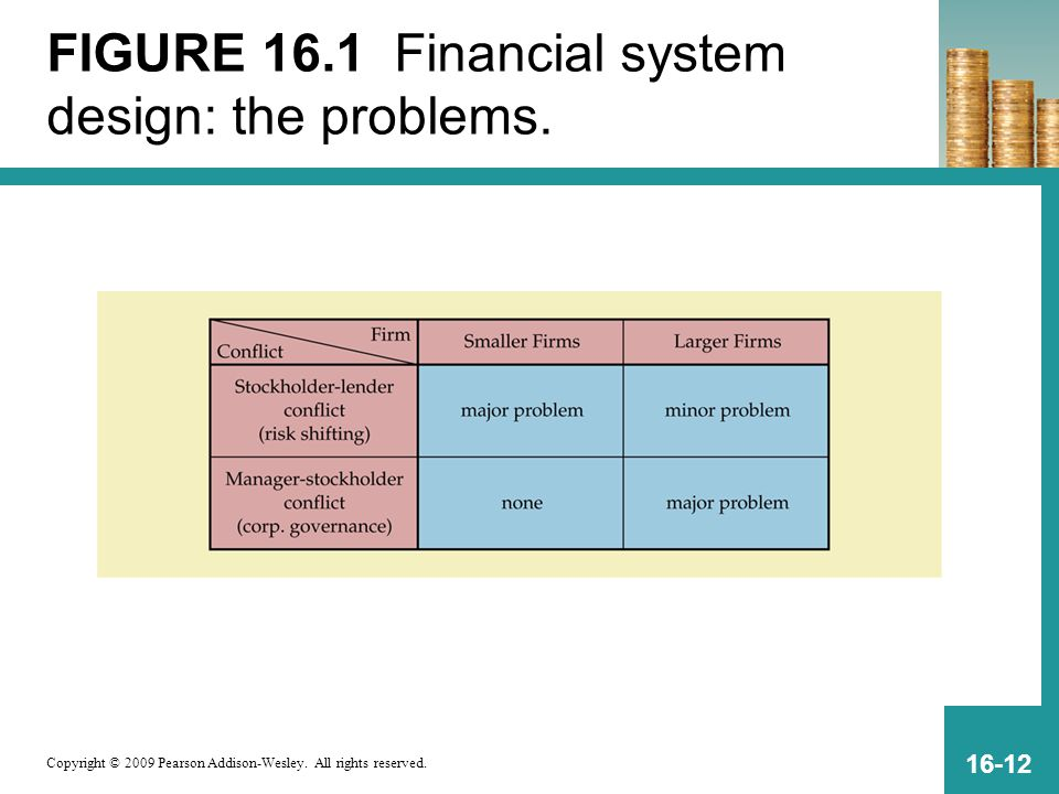 FIGURE 16.1 Financial system design: the problems.
